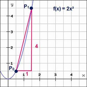 Steigung Einer Parabel Berechnen : differentialrechnung ableitungsregeln beispiele ~ Themetempest.com Abrechnung
