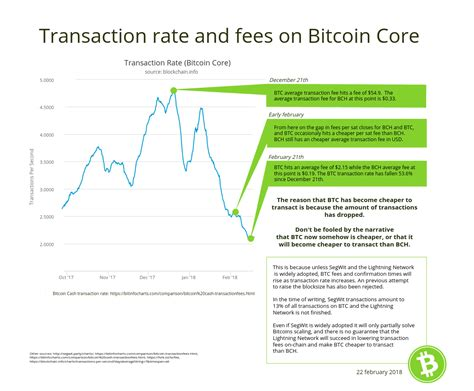 Bitcoin and ethereum are the only cryptocurrencies with real fees paid for transactions. How To Calculate Bitcoin Transaction Fees | How To Earn ...