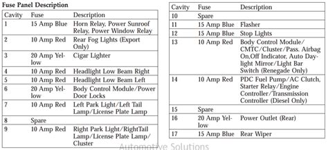 jeep liberty   fuse diagram automotive solutions