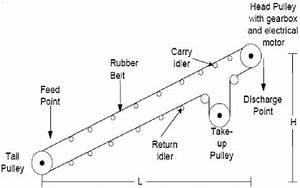 Diagram Of Conveyor Belt