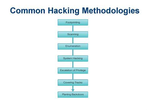 hacker techniques tools  incident handling chapter
