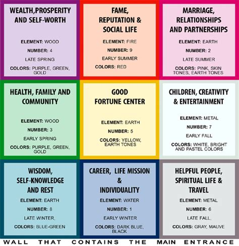 Bagua Feng Shui  8 Areas  Psychic Spirit In You