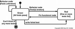 Introduction To Test Driven Design  Tdd