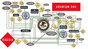 This Simple Chart Debunks The Conspiracy Theory That