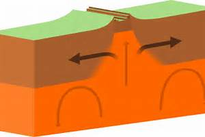 Earthquakes Divergent Boundary
