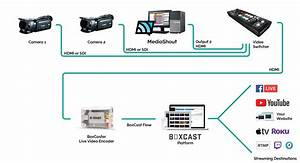 How To Integrate Boxcast With Mediashout  U2013 Boxcast Support