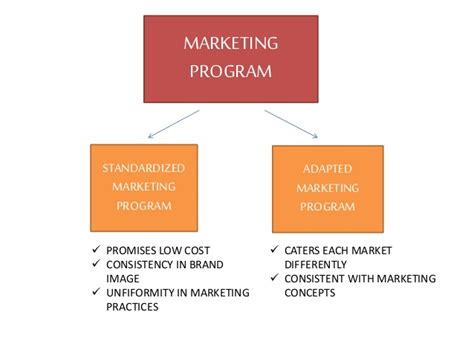Marketing Program by To What Extent Must The Company Adapt Its Products And