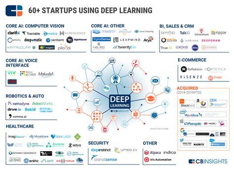 60 startups active in the learning market landscape