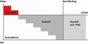 Swift Code Berechnen : bauen renovieren hypothekarprodukte der szkb ~ Themetempest.com Abrechnung