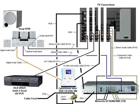 Home Theater Wiring Diagram Google Search Pallet Wall