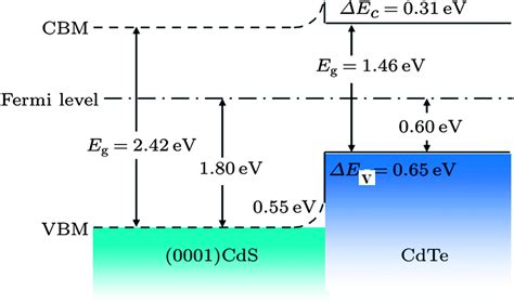 file diagram of band bending interfaces between two physics and chemistry of cdte cds thin film heterojunction
