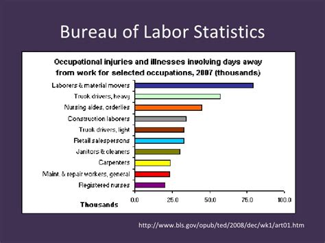 statistics bureau bureau of labor statistics the ica resources for
