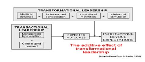 leadership  management theories transactional theory