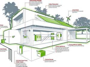 energy efficient house plans designs designing an energy efficient home home and landscaping design