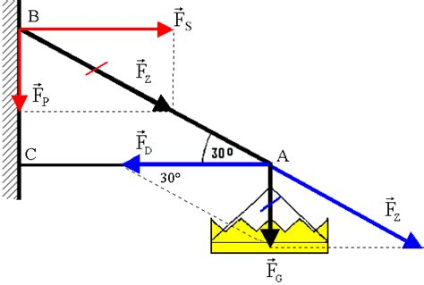 kraefteaddition und kraeftezerlegung leifi physik