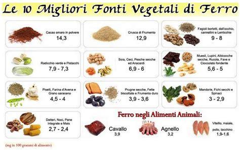 ferro alimenti tabella ferro e calcio i golosastri e le loro ricette