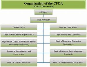Chp Organizational Chart The China Food And Drug Administration Cfda Springerlink