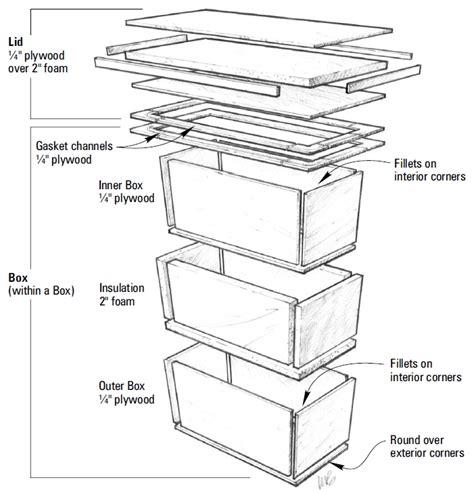 Boat Ice Box Insulation by Building An Efficient Icebox With Epoxy Epoxyworks Magazine