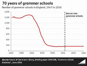 Grammar schools and social mobility: what's the evidence ...