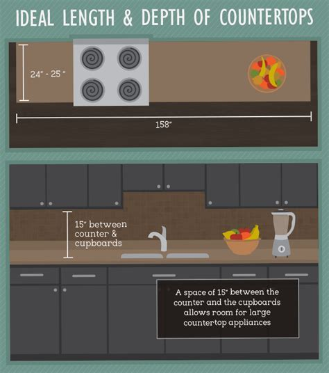 Kitchen Layout Design Ideas & Tips for a Functional Kitchen