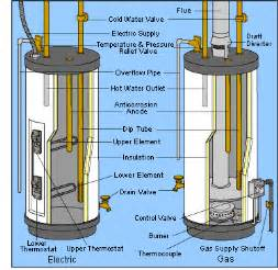Electric Basement Heater by How To Fix Water Heater Leaks