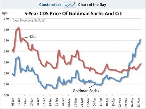 Citigroup Stock Price Chart