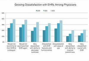 Why Electronic Medical Records Are Failing To Meet