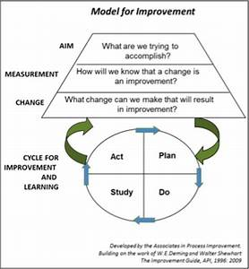what is quality improvement in healthcare and how does it With model for improvement template