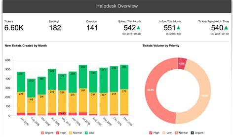 help desk kpi metrics advanced reporting for zendesk using zoho reports