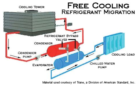 Schematic Diagram Of Air Cooled Chiller System