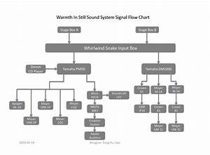 Warmth In Still  Warmth In Still Sound System Block Diagram And Input List Update