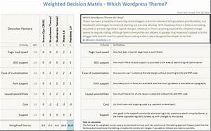 analysis paralysis use excel as a tool to make rapid With decision matrix template free download
