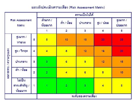 risk matrix information technology governance โดย อ เมธา ส วรรณสาร 187 risk assessment matrix