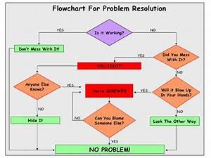 Flowchart For Problem Resolution