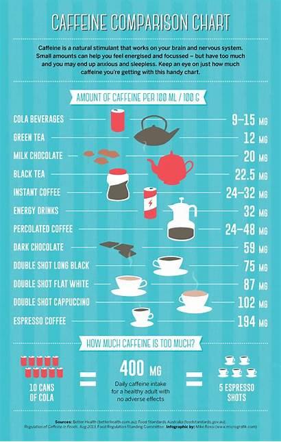 Caffeine Comparison Chart Coffee Benefits Tea Fruit