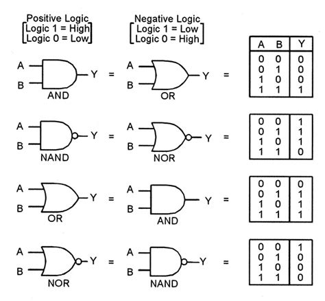 boolean expression to truth table logic gates truth tables brokeasshome com