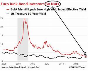 Euro Junk Bonds And Reverse Yankees Go Nuts Wolf Street
