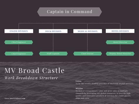 membuat desain grafik struktur rincian kerja  canva
