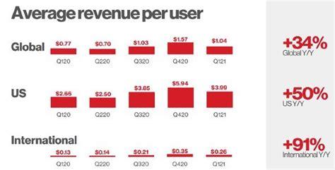 Pinterest supera los 478 millones de usuarios