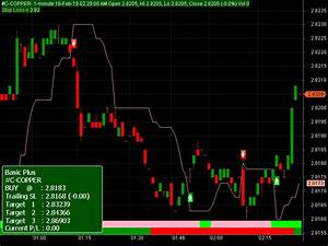 Copper Usd Advanced Technical Analysis Chart Live With Buy
