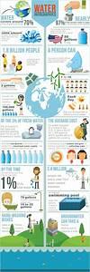 89 Best Kids Conservation Activities Images On Pinterest