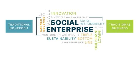 why social entrepreneurship is awesome william poon