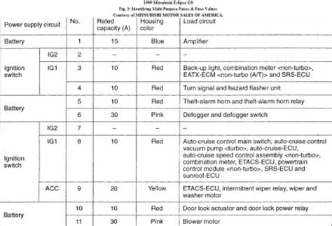 Fuse Box Diagram Four Cylinder Two Wheel Drive Manual