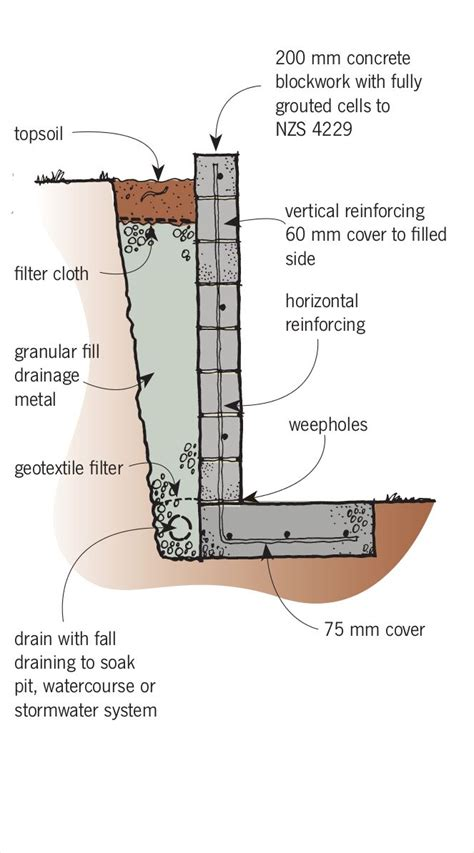 retaining wall drainage detail 17 best images about building a retaining wall on pinterest landscapes retaining wall blocks