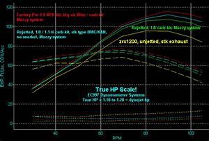 Dynamometer Chart Zrx1200 01 03 Test Data Factory Pro Eddy Current