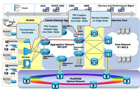 Seamless Mpls  Cisco Network Design And Architecture