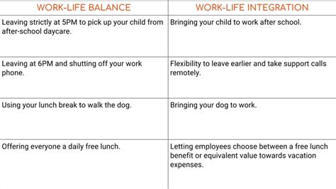 B2b Integration Resume by Work Integration Is The New Work Balance Intelivate