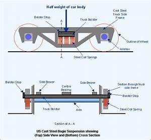 Train Design Diagram