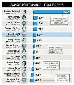 Trump Vs Other Presidents How Stocks Did In First 100