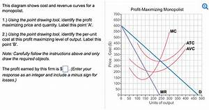 Solved  This Diagram Shows Cost And Revenue Curves For A M